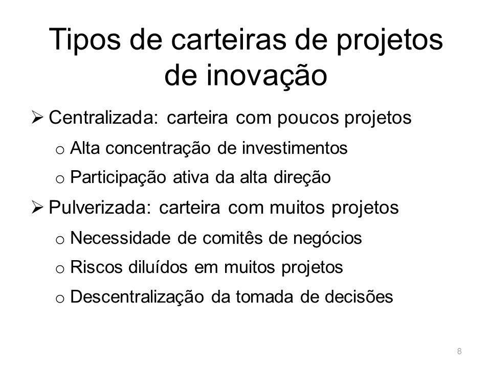 Tipos de carteiras de projetos de inovação