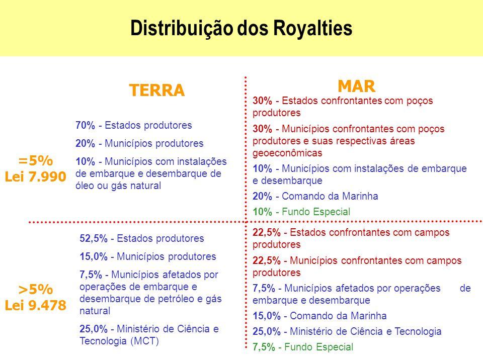 Distribuição dos Royalties