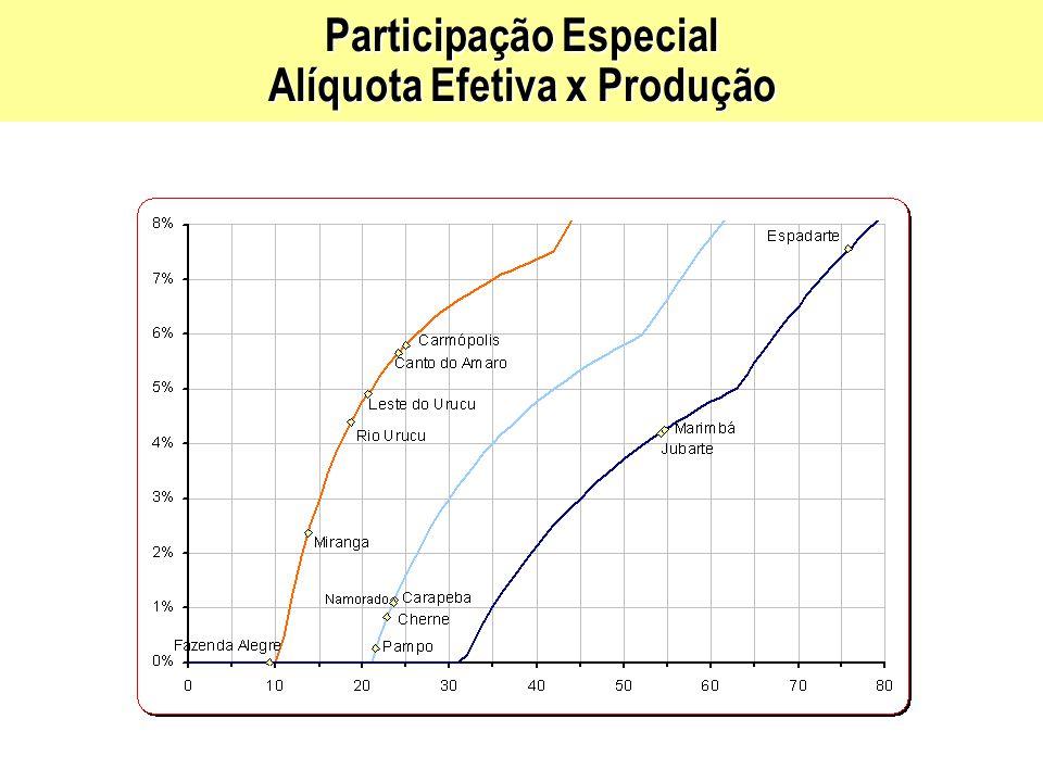 Participação Especial Alíquota Efetiva x Produção