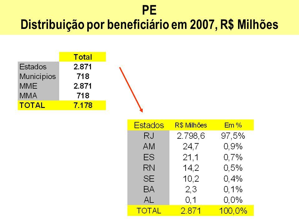 PE Distribuição por beneficiário em 2007, R$ Milhões
