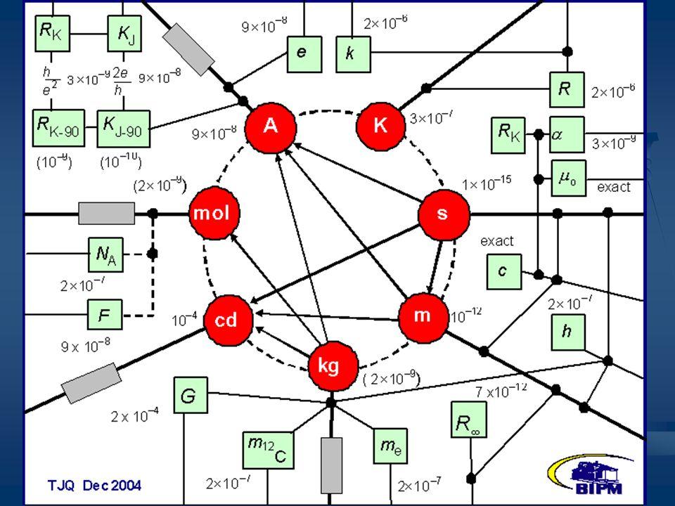 Fundamentos da Metrologia Científica e Industrial - Capítulo 2 - (slide 23/48)