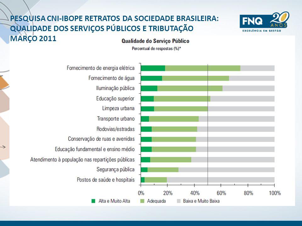PESQUISA CNI-IBOPE RETRATOS DA SOCIEDADE BRASILEIRA: