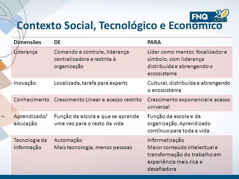 Contexto Social, Tecnológico e Econômico