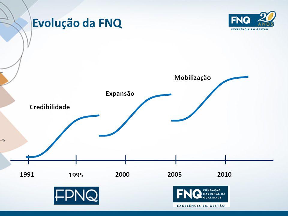 Evolução da FNQ 1995 1991 2005 2010 2000 Credibilidade Expansão