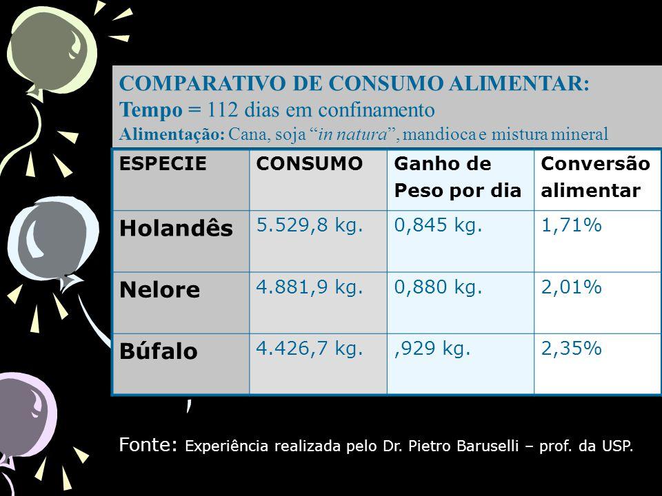 COMPARATIVO DE CONSUMO ALIMENTAR: Tempo = 112 dias em confinamento