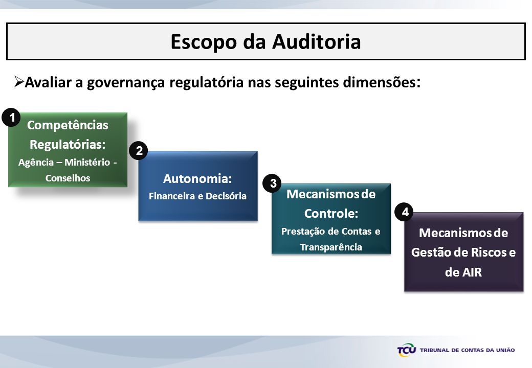 Escopo da Auditoria Avaliar a governança regulatória nas seguintes dimensões: 1. Competências Regulatórias: