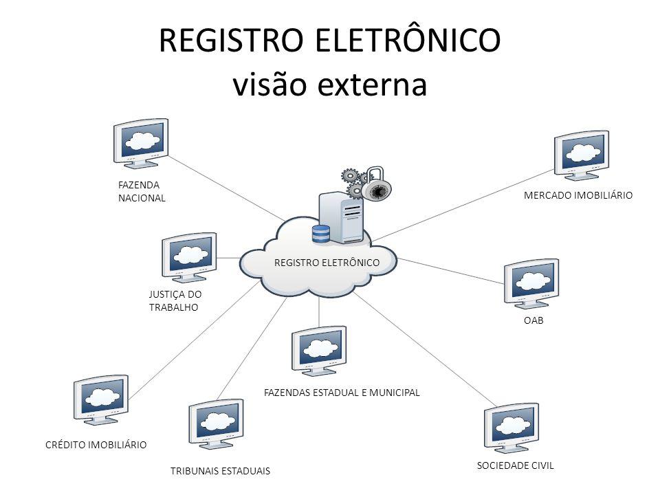 REGISTRO ELETRÔNICO visão externa