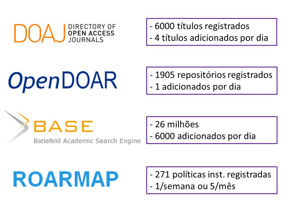 - 6000 títulos registrados - 4 títulos adicionados por dia. - 1905 repositórios registrados. - 1 adicionados por dia.