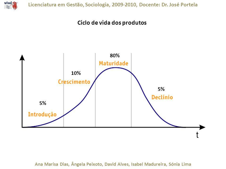 Ciclo de vida dos produtos