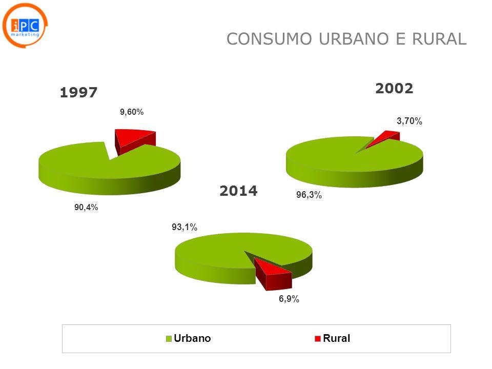 CONSUMO URBANO E RURAL 2002 1997 2014