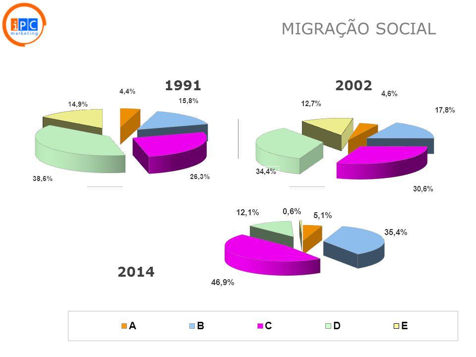 MIGRAÇÃO SOCIAL 1991 2002 2014