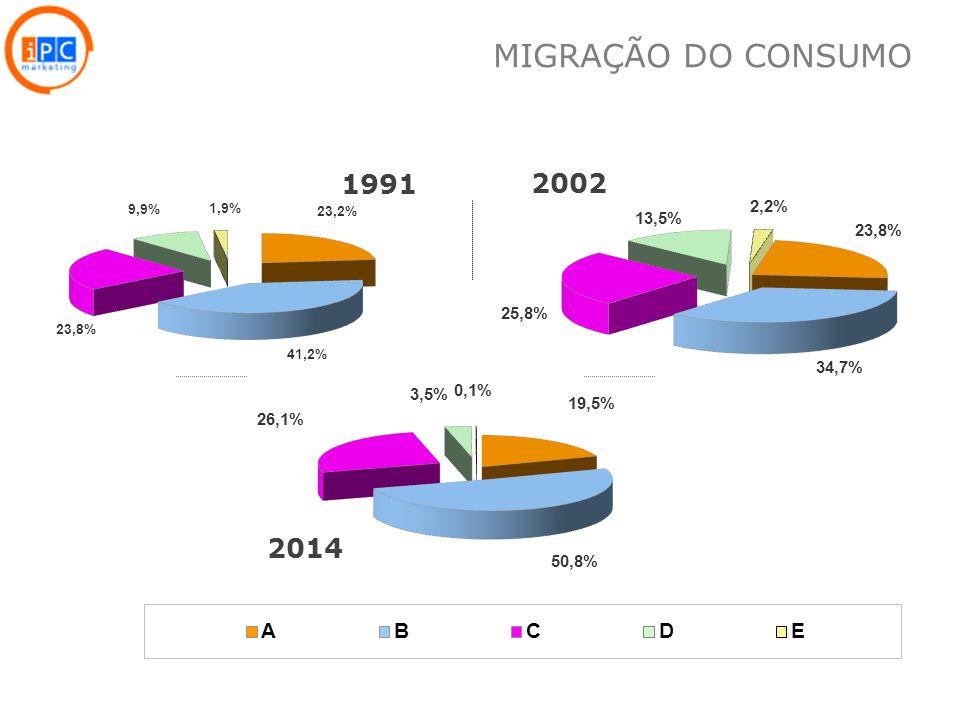 MIGRAÇÃO DO CONSUMO 1991 2002 2014