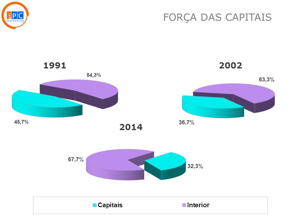 FORÇA DAS CAPITAIS 1991 2002 2014