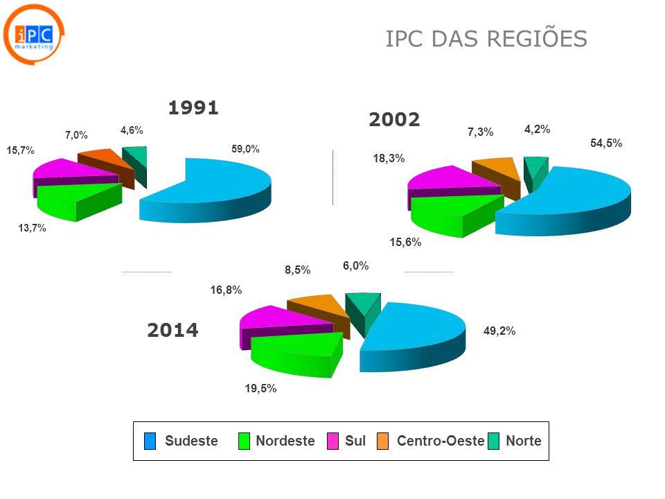 IPC DAS REGIÕES 1991 2002 2014 Sudeste Nordeste Sul Centro-Oeste Norte