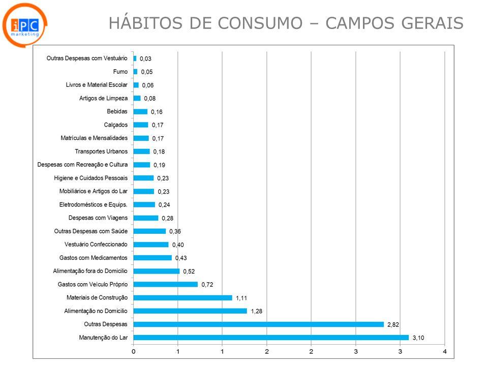 HÁBITOS DE CONSUMO – CAMPOS GERAIS
