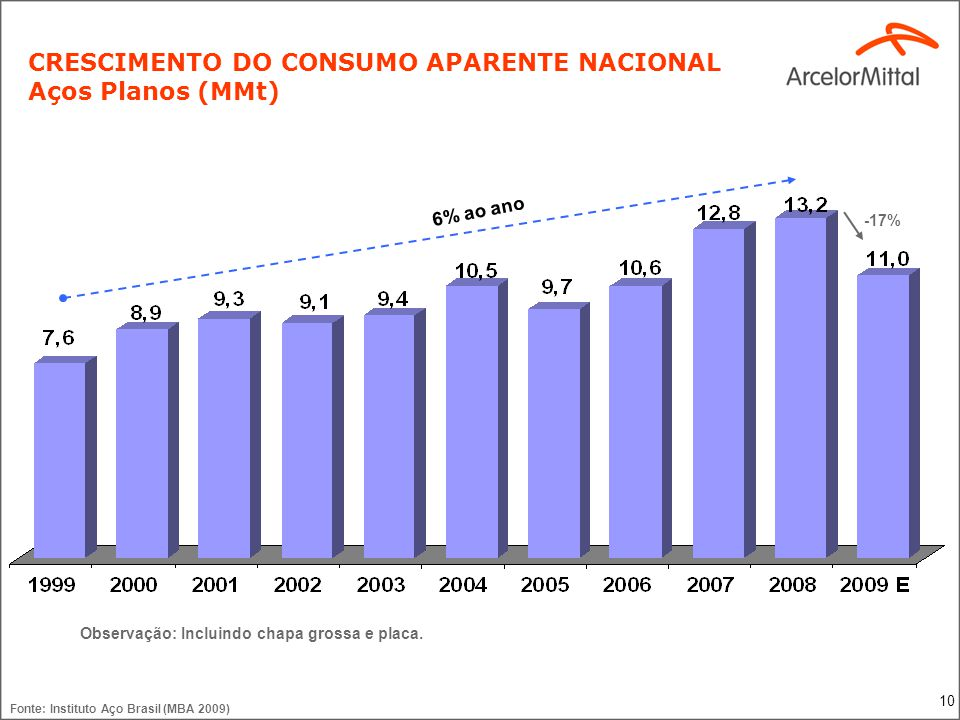 CONSUMO APARENTE DE LAMINADOS A QUENTE (kt)
