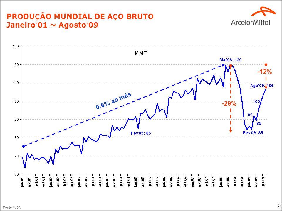 PRODUÇÃO MUNDIAL DE AÇO BRUTO (MMT)