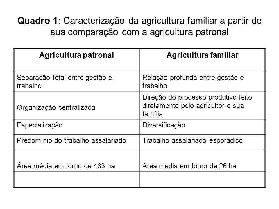Quadro 1: Caracterização da agricultura familiar a partir de sua comparação com a agricultura patronal