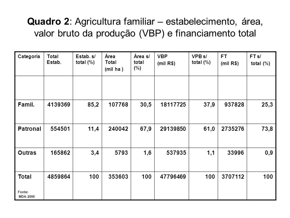 Quadro 2: Agricultura familiar – estabelecimento, área, valor bruto da produção (VBP) e financiamento total
