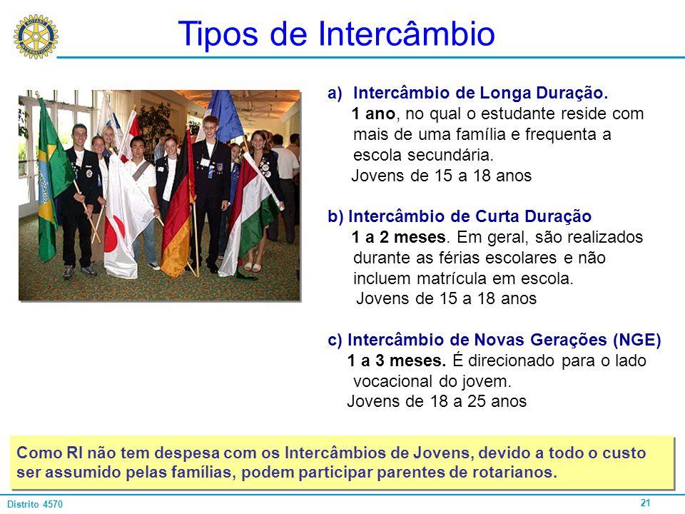 Tipos de Intercâmbio Intercâmbio de Longa Duração.