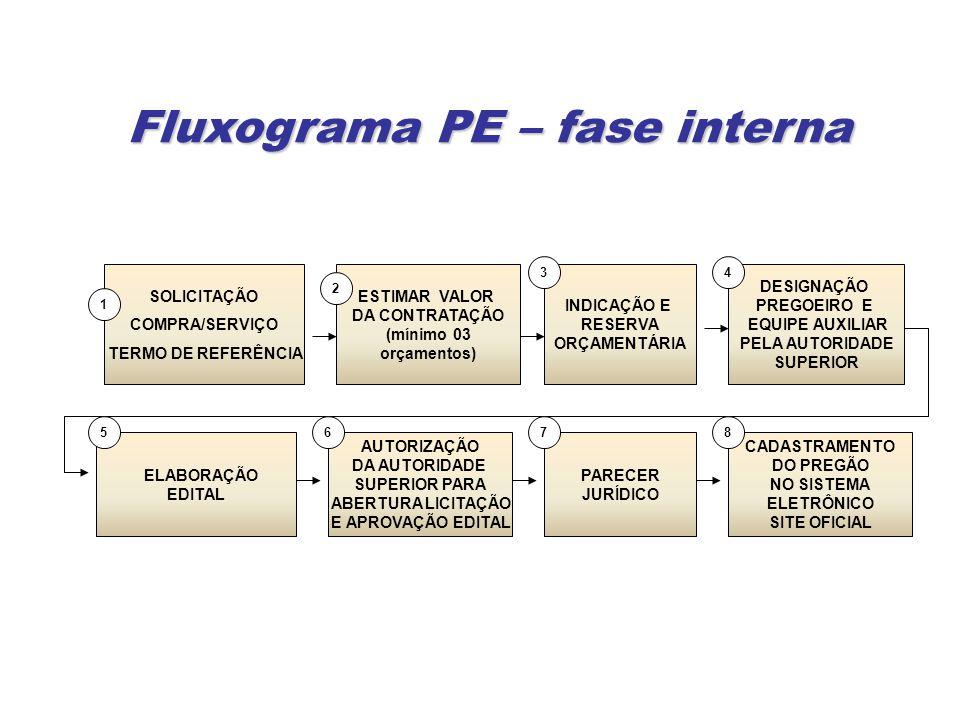 Fluxograma PE – fase interna