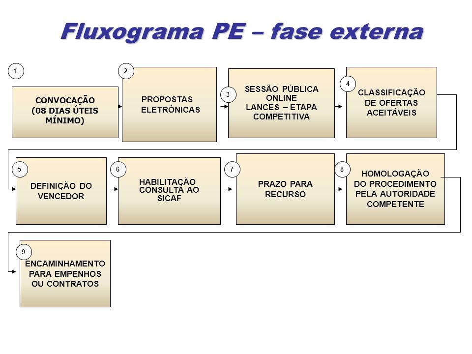 Fluxograma PE – fase externa ENCAMINHAMENTO PARA EMPENHOS