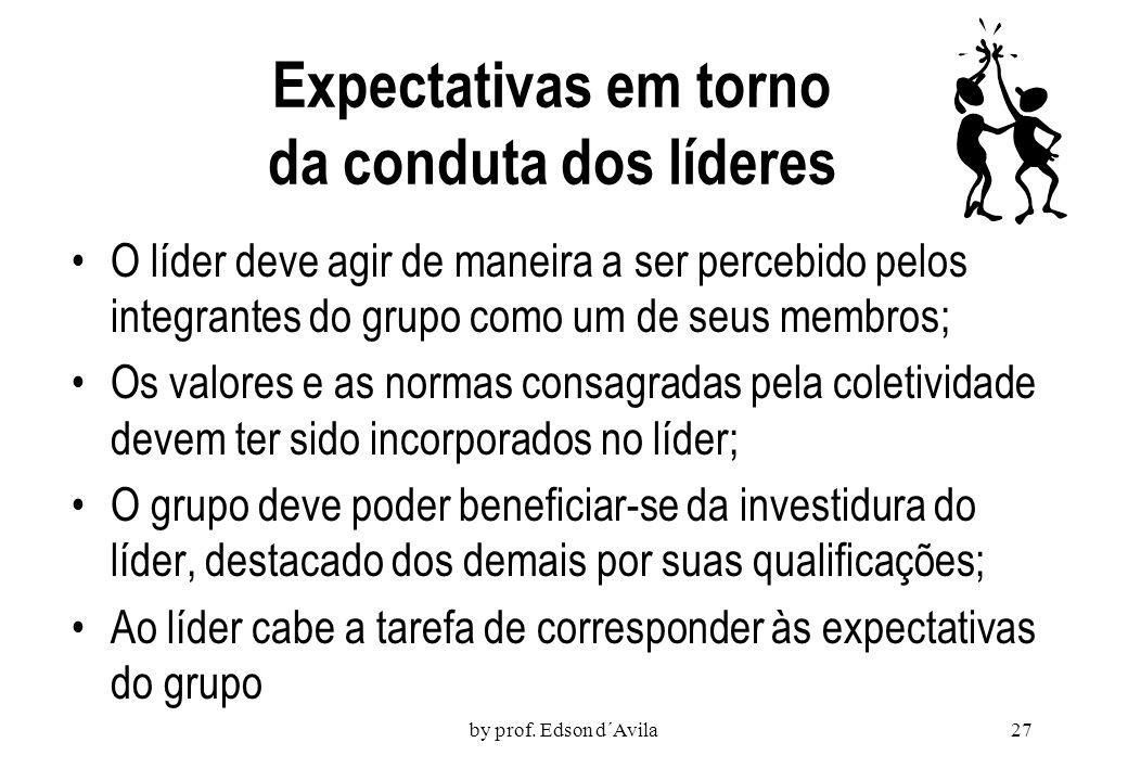 Expectativas em torno da conduta dos líderes