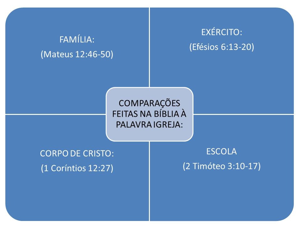 COMPARAÇÕES FEITAS NA BÍBLIA À PALAVRA IGREJA: