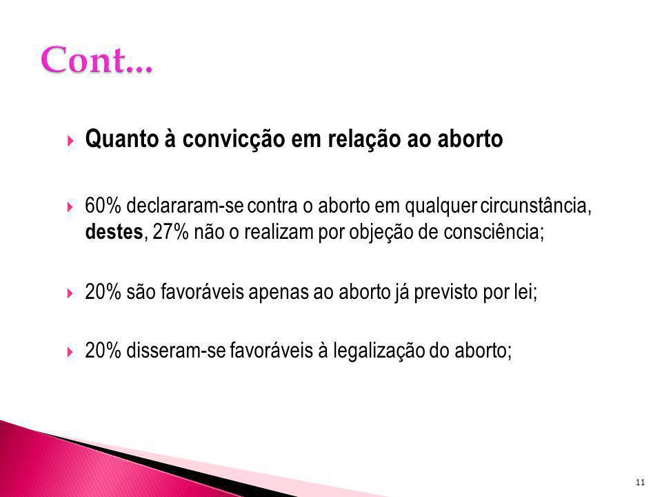 Cont... Quanto à convicção em relação ao aborto