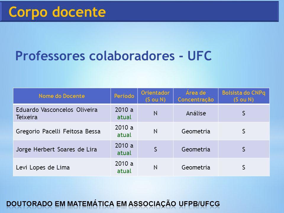 Corpo docente Professores colaboradores - UFC