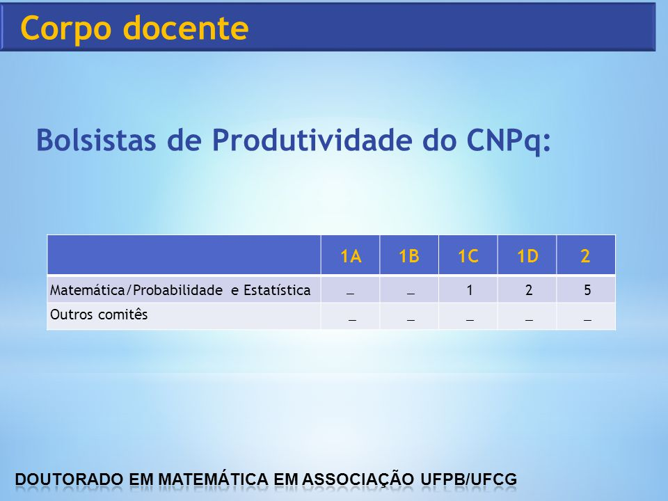 Corpo docente Bolsistas de Produtividade do CNPq: 1A 1B 1C 1D 2