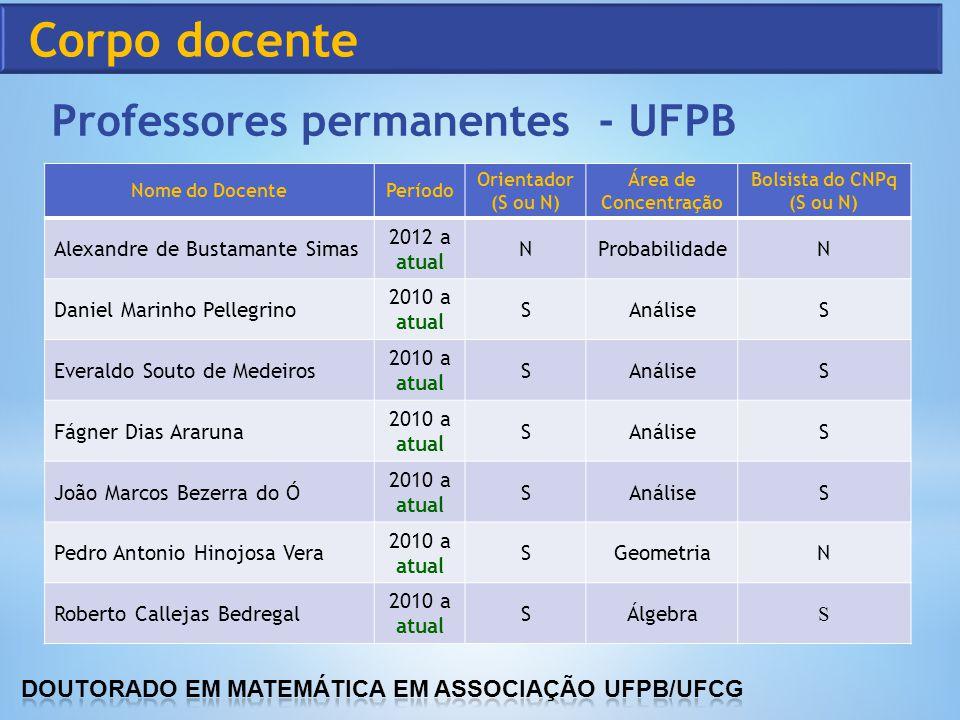 Corpo docente Professores permanentes - UFPB