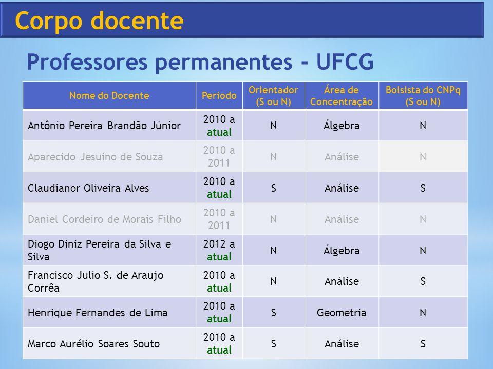 Corpo docente Professores permanentes - UFCG