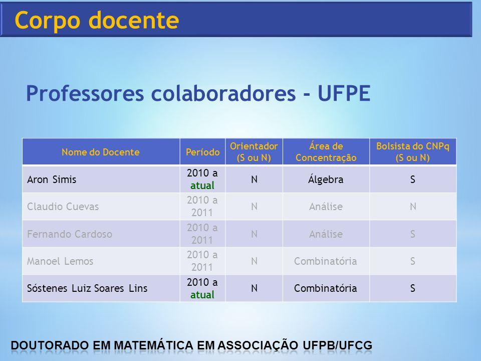 Corpo docente Professores colaboradores - UFPE