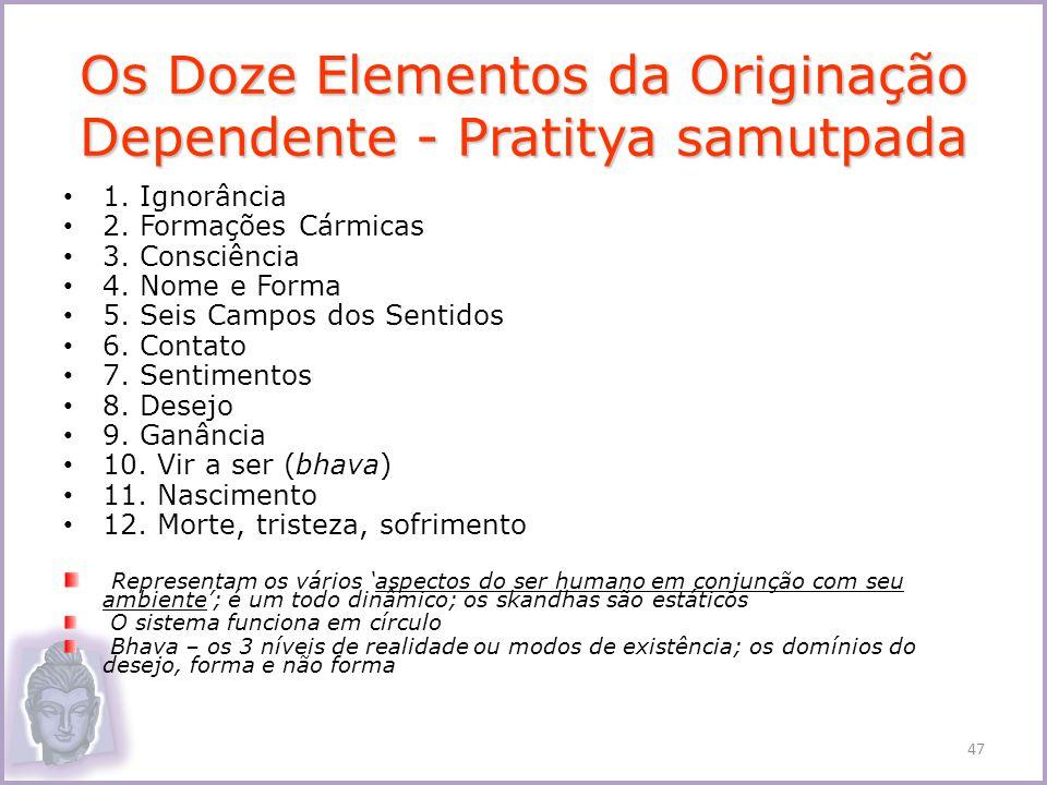 Os Doze Elementos da Originação Dependente - Pratitya samutpada