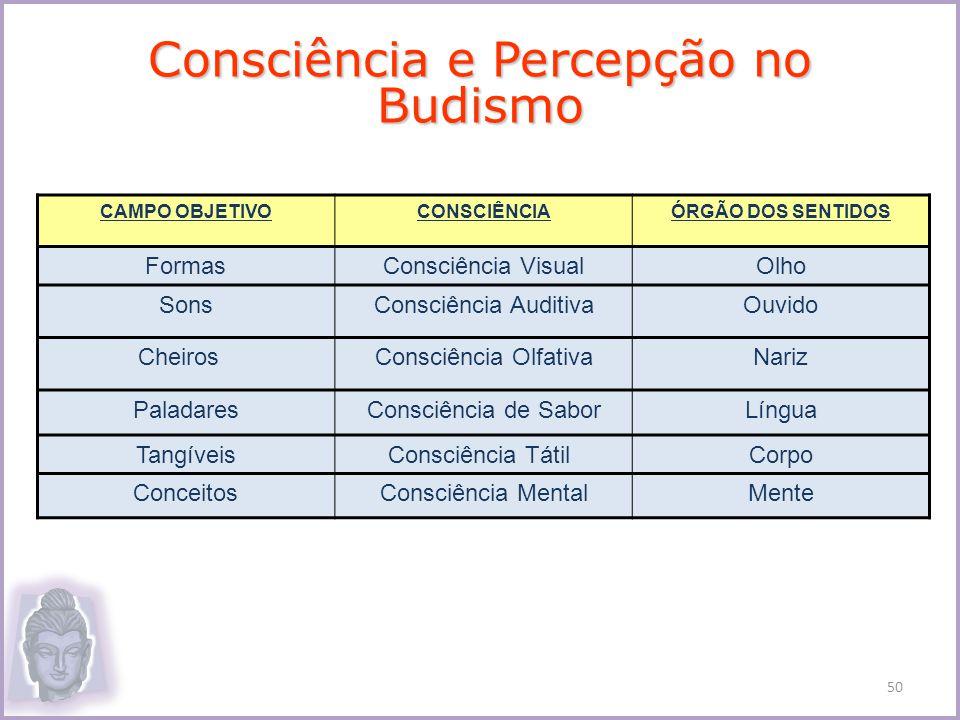 Consciência e Percepção no Budismo