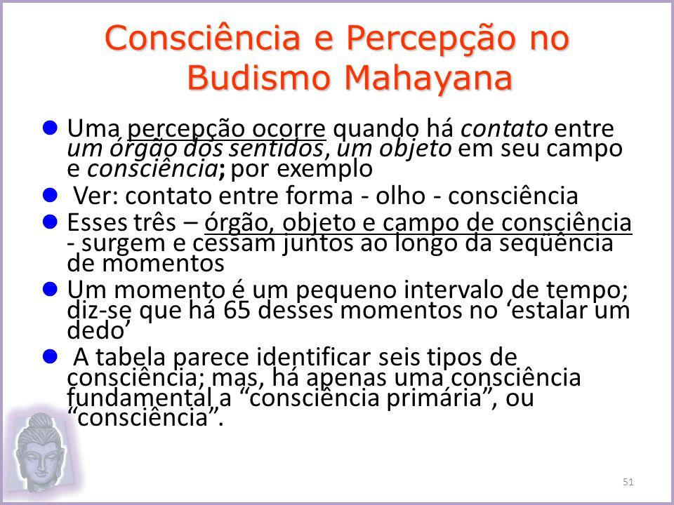 Consciência e Percepção no Budismo Mahayana