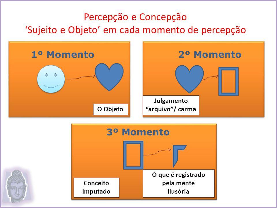 Percepção e Concepção 'Sujeito e Objeto' em cada momento de percepção