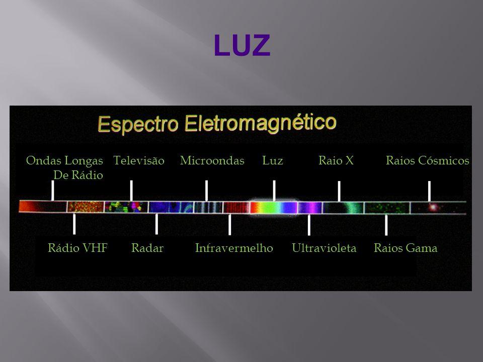 LUZ Rádio VHF Radar Infravermelho Ultravioleta Raios Gama Ondas Longas