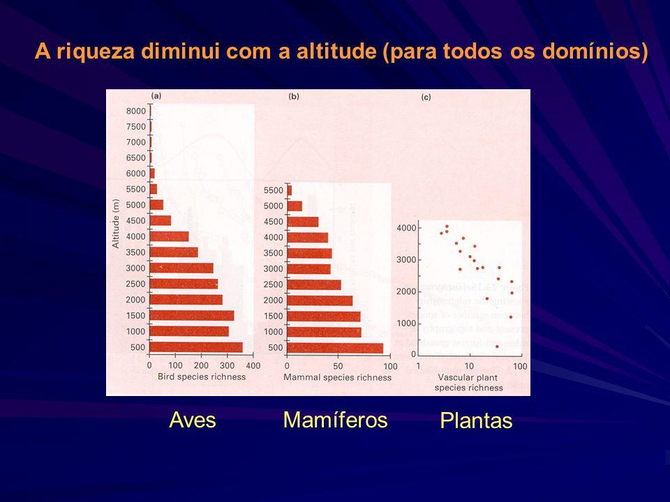 A riqueza diminui com a altitude (para todos os domínios)