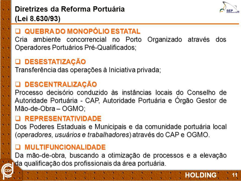 Diretrizes da Reforma Portuária (Lei 8.630/93)