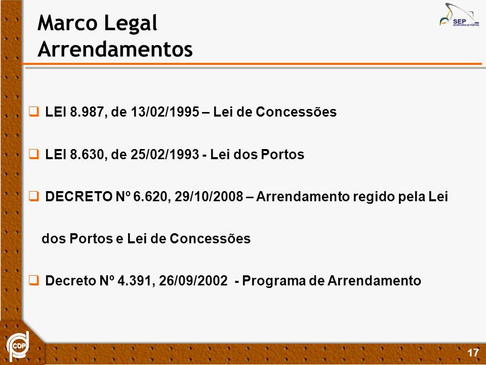 Marco Legal Arrendamentos LEI 8.987, de 13/02/1995 – Lei de Concessões