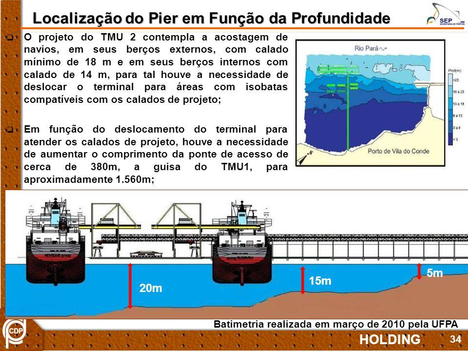 Localização do Pier em Função da Profundidade