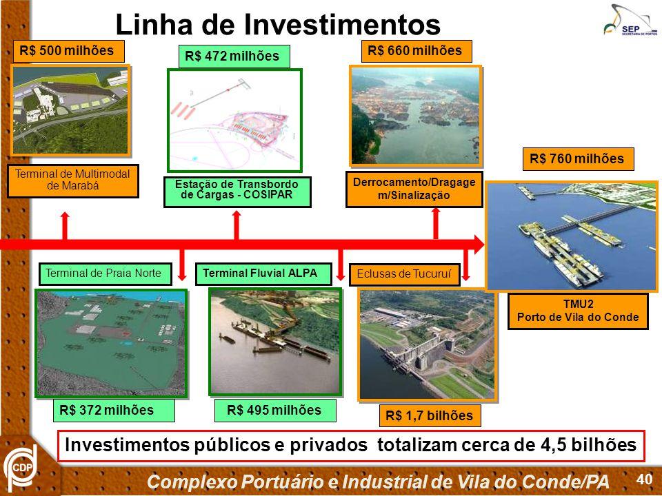 Linha de Investimentos
