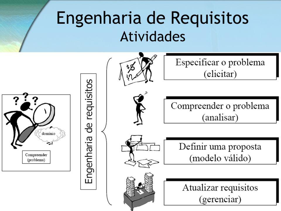 Engenharia de Requisitos Atividades