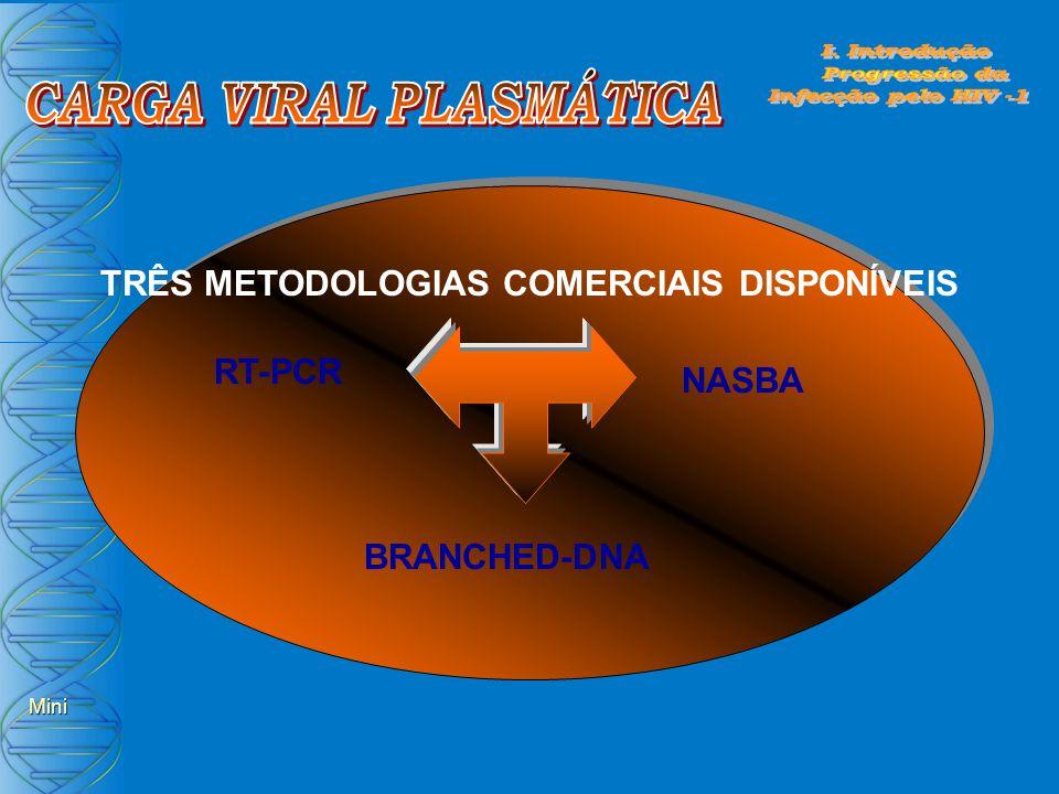 CARGA VIRAL PLASMÁTICA TRÊS METODOLOGIAS COMERCIAIS DISPONÍVEIS