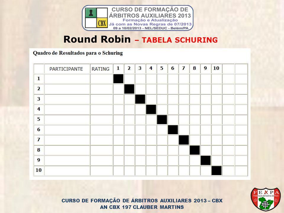 Round Robin – TABELA SCHURING