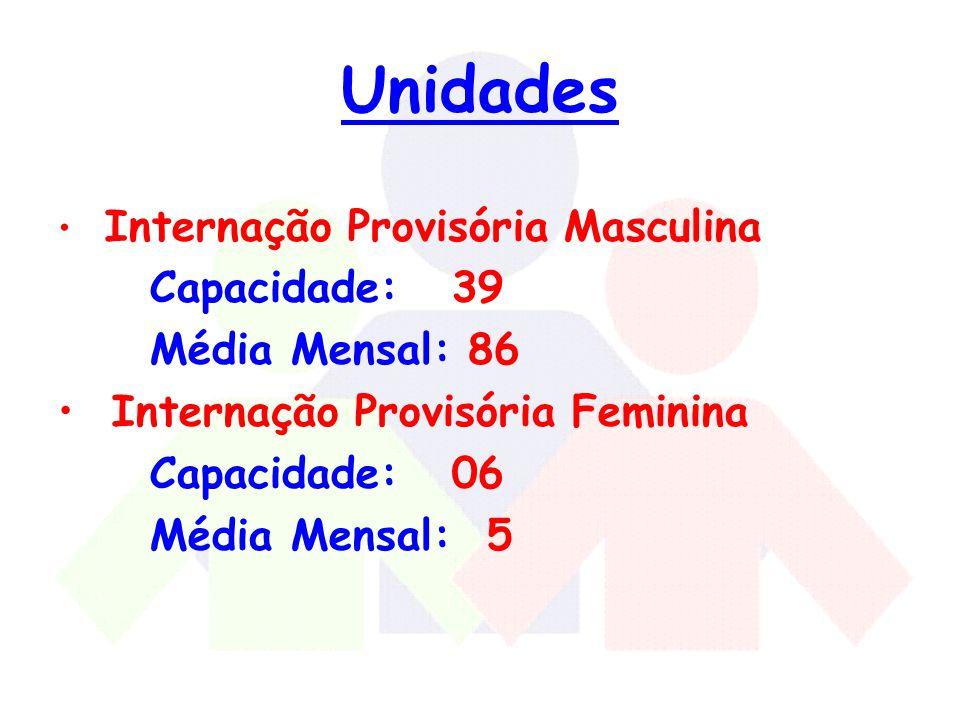 Unidades Capacidade: 39 Média Mensal: 86