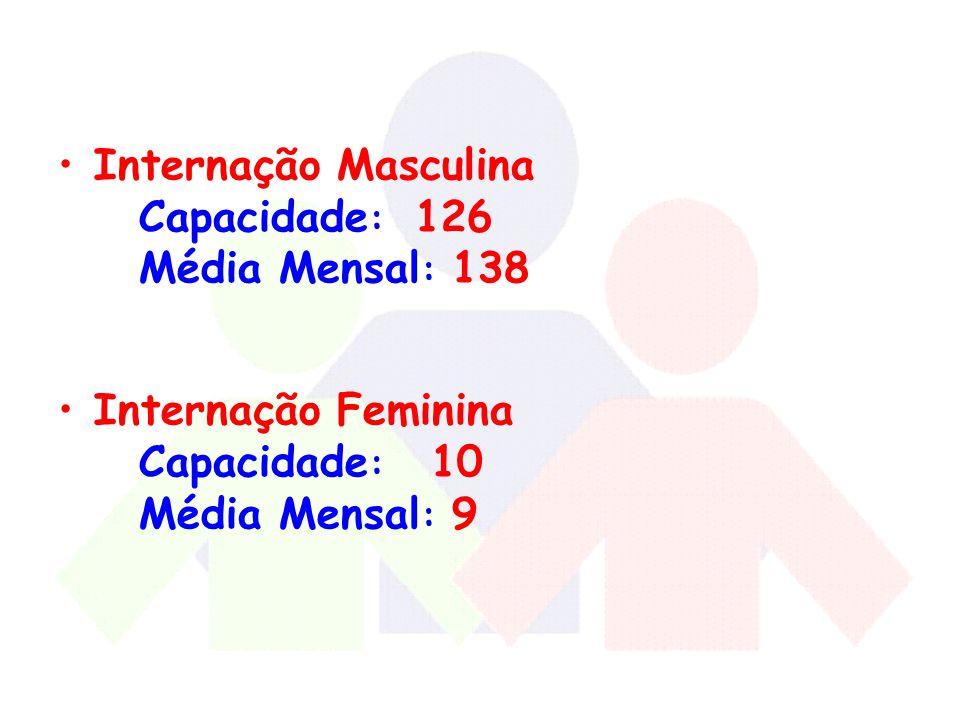 Internação Masculina Internação Feminina Capacidade: 126
