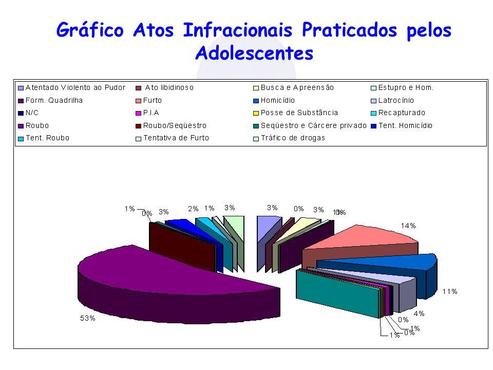 Gráfico Atos Infracionais Praticados pelos Adolescentes